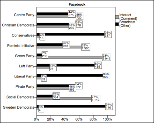 Interactive (marked in grey) and Broadcasting (marked in black) practices by Swedish political parties on Facebook