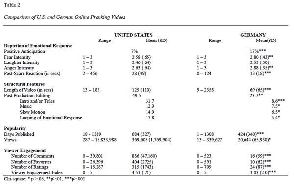 Comparison of U.S. and German online pranking videos