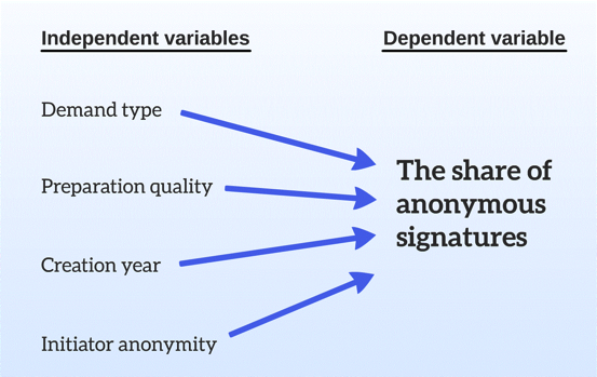 The determinants of the share of anonymous signatures