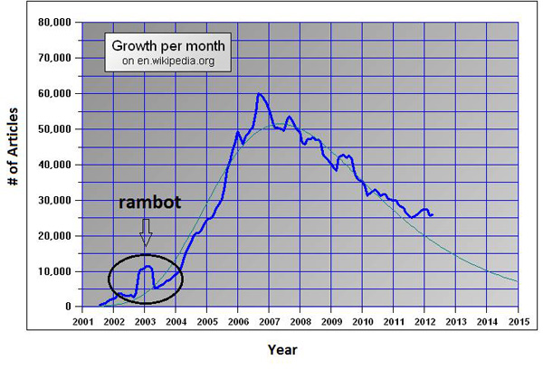 The rambot's effect on the growth of Wikipedia's article population