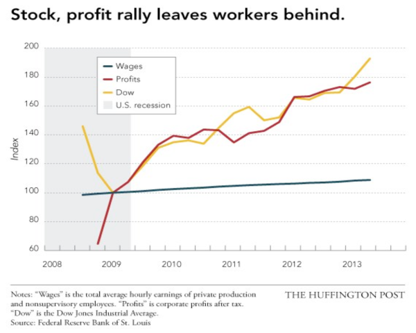 Profits and wages