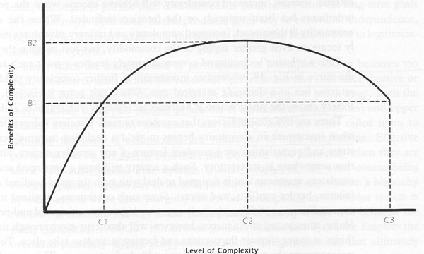 Decreasing returns of increasing complexity