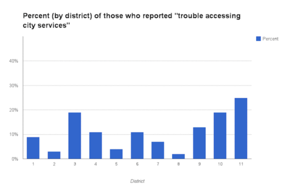 Trouble accessing city services