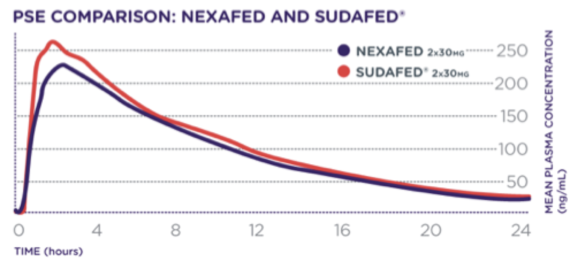 Bioequivalence of Nexafed and Sudafed