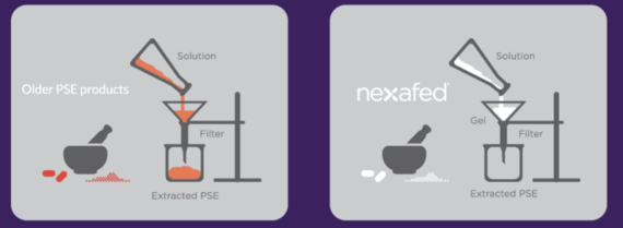 Nexafed tamper-proof technology