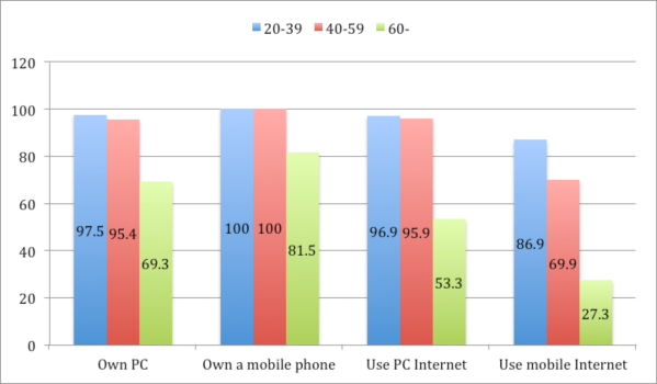 Ownership and use of PC and mobile devices and Internet