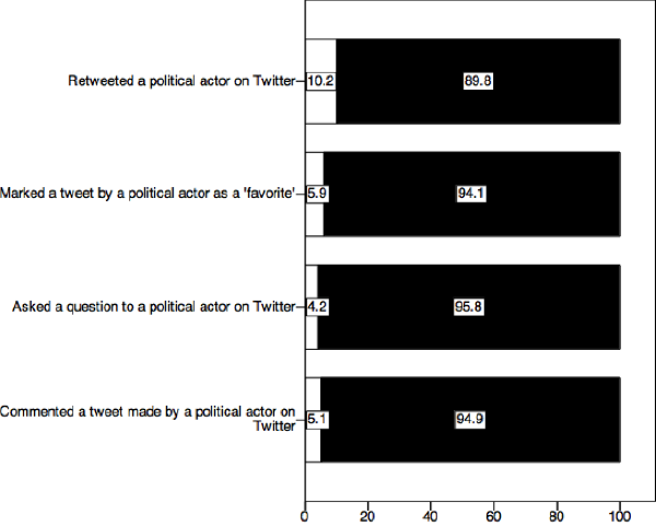 Respondents Twitter activity in relation to political actors