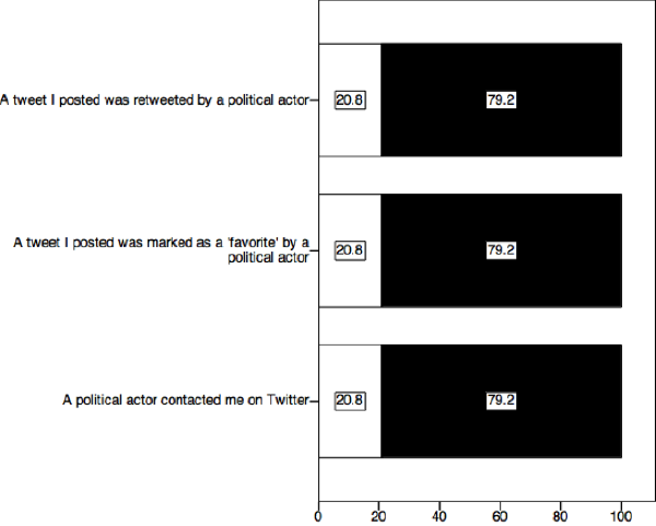 Respondents perceived responses from political actors on Twitter