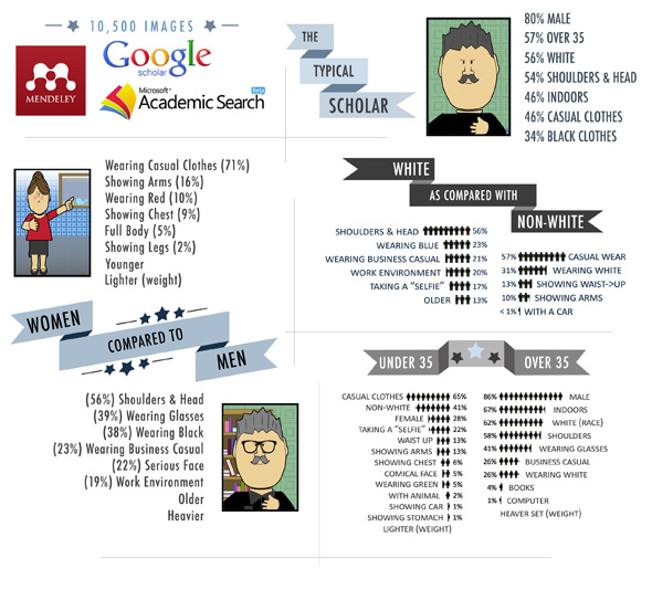 Main characteristics of profile pictures found on Google Scholar, Mendeley, and Microsoft Academic Search
