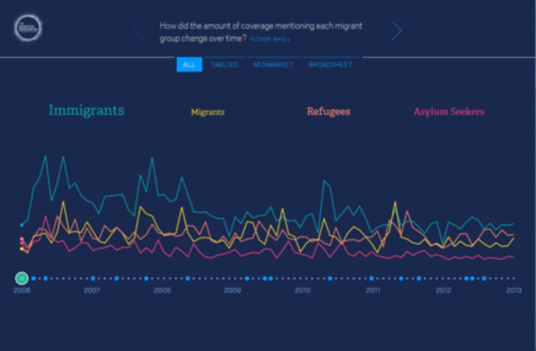 Migration In The News, produced for the Migration Observatory, University of Oxford