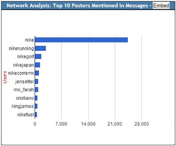 Top 10 mentioned users in the keyword corpus
