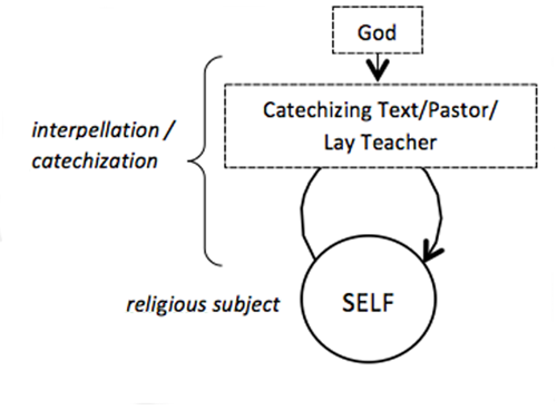 A catechetical technology of the self