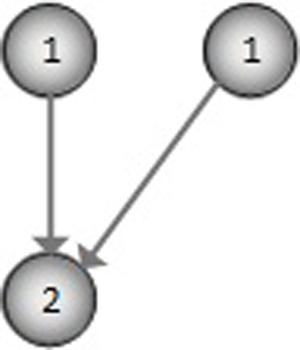 Simplified visual model for meme evolution