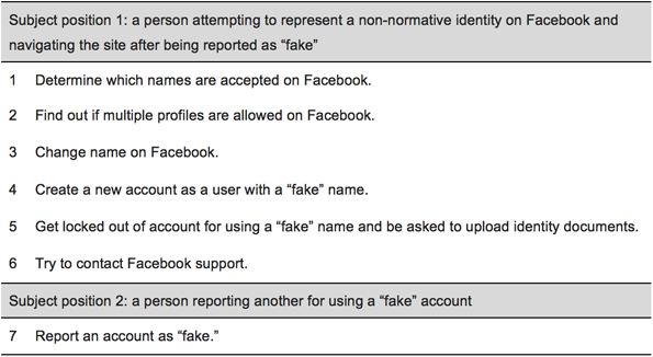 Tasks performed as walkthroughs on Facebook