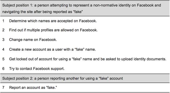 Tasks performed as walkthroughs on Facebook