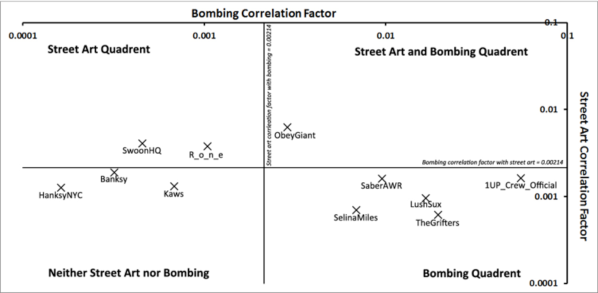 Street art correlation factor plotted against graffiti bombing correlation factor