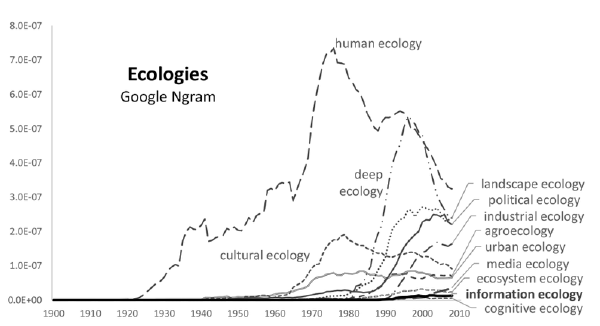 Emergent ecologies as a Google Ngram