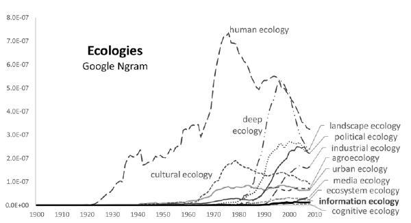 Emergent ecologies as a Google Ngram