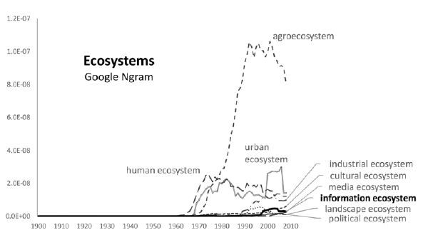 Emergent use varying ecosystem metaphors as a Google Ngram