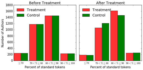 Analysis II results Standard token usage of treatment and control groups