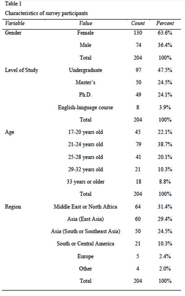Characteristics of survey participants