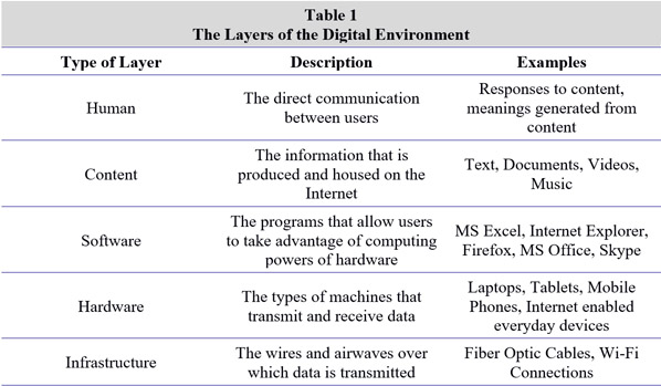 The layers of the digital environment