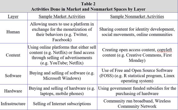 Market and non-market activities by layer