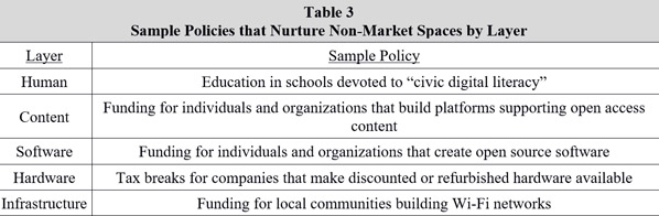 Sample policies that nurture non-market spaces by layer