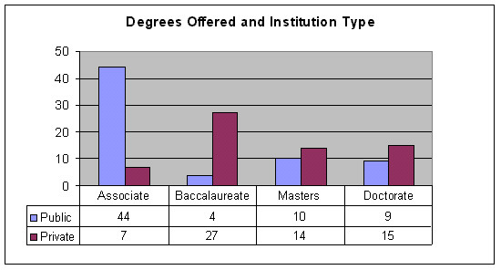 Degrees Offered and Institution Type