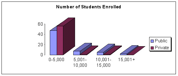 Number of Students Enrolled