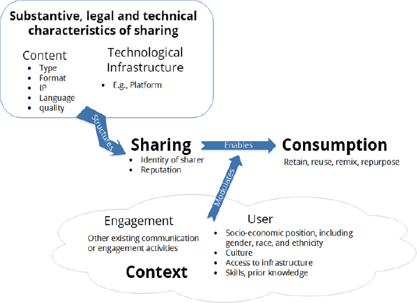Openness as the practice of sharing in context