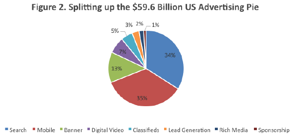 Splitting up the $59.6 billion US advertising pie