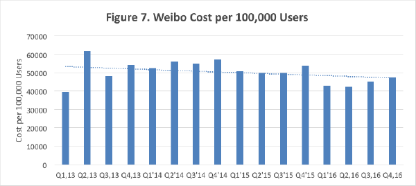 Weibo cost per 100,000 users