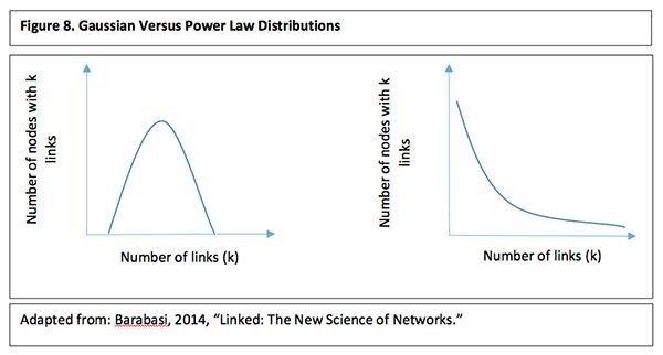 Gaussian versus power law distributions
