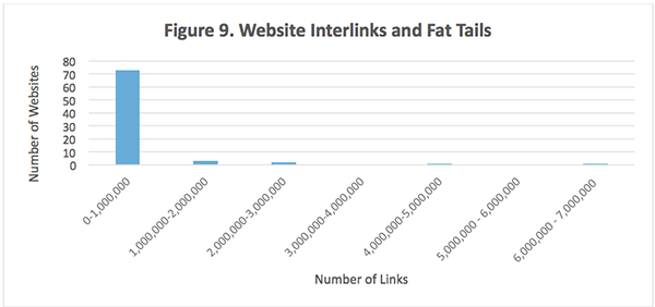 Power law distribution of Web site interlinks