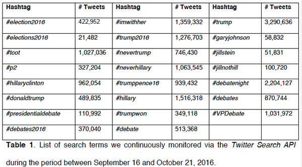 List of search terms we continuously monitored via the Twitter Search API during the period between 16 September and 21 October 2016
