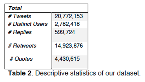Descriptive statistics of our dataset