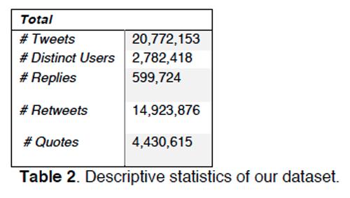 Descriptive statistics of our dataset