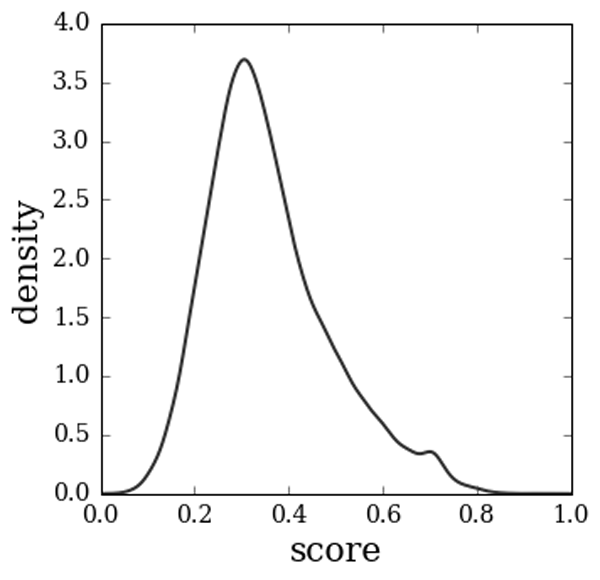 Distribution of the probability density of bot scores