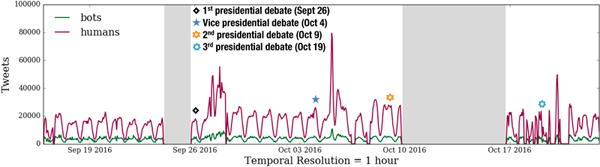 Timeline of the volume of tweets generated during our observation periods