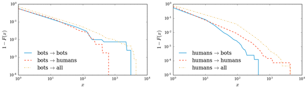 Complementary cumulative distribution function (CCDF) of replies interactions generated by bots (left) and humans (right)
