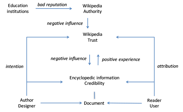 Wikipedia: An opportunity to rethink the links between