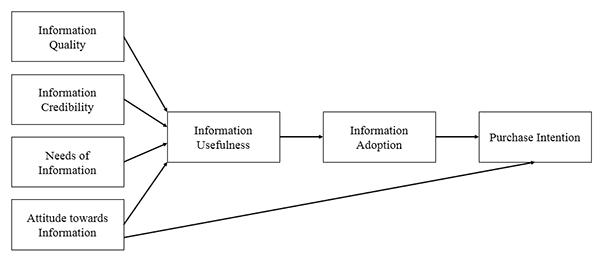 Erkan and Evans (2016a) research model