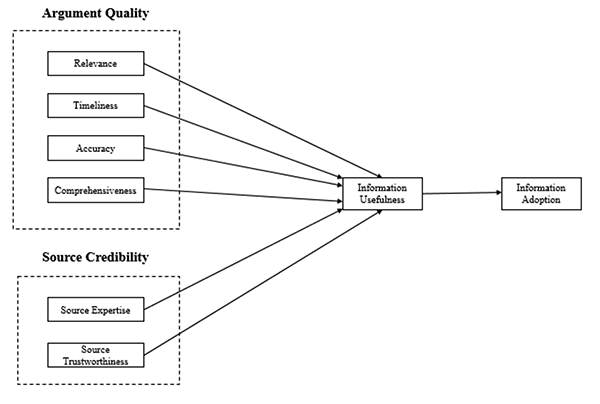 Model of information adoption