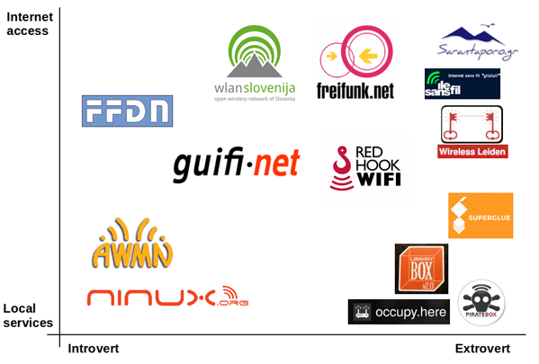 taxonomy of the most well known community networks according to the main service offered