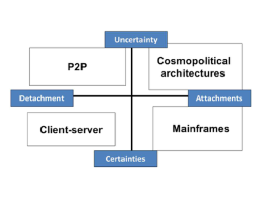 Cosmopolitical compass for network architectures