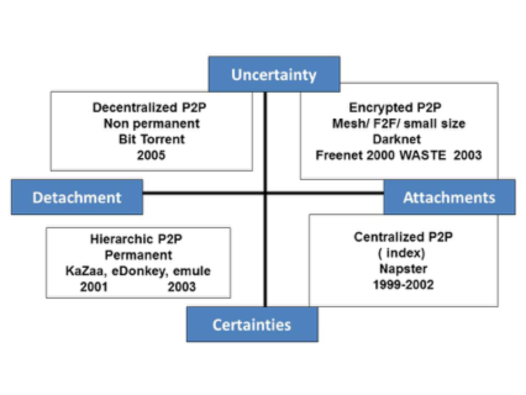 Cosmopolitical compass for peer-to-peer networks