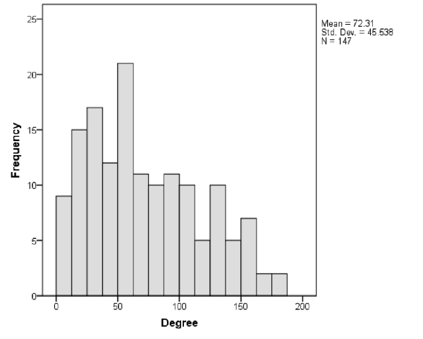 Degree distribution of the U.K. higher education institutional Twitter accounts network
