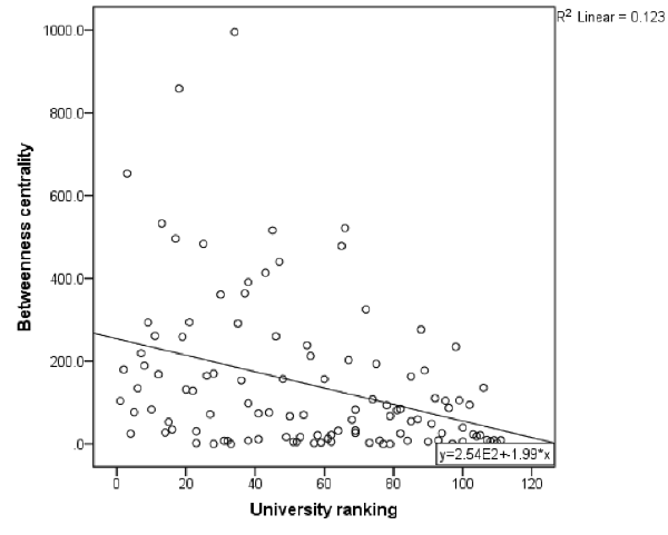 Negative correlation between betweenness centrality and university ranking