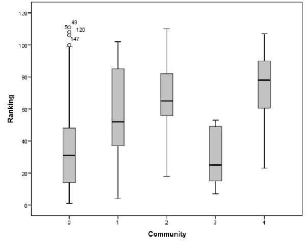 Boxplots showing the distribution of ranking scores for institutions present in each community identified within the network